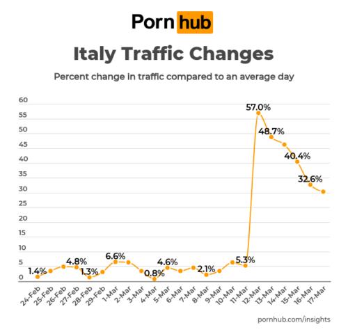 grafički prikaz posete na PornHubu tokom izolacije za vreme pandemije virusa Korone